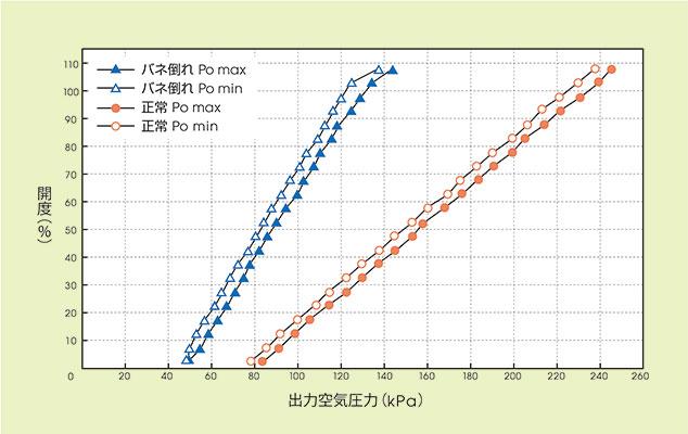 図3.操作器のスプリング倒れが起こった際の出力空気圧妥当性モニタリングのデータ変化