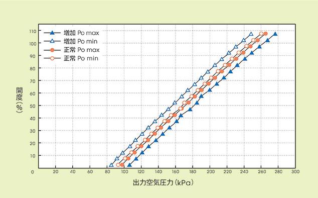 図4.グランドパッキンの異常などが生じた際の最大摩擦力モニタリングのデータ変化
