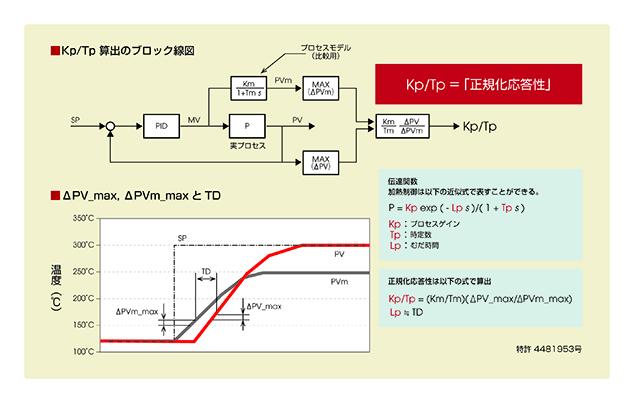 図2. ヘルスインデックスの算出アルゴリズム(特許 4481953号)