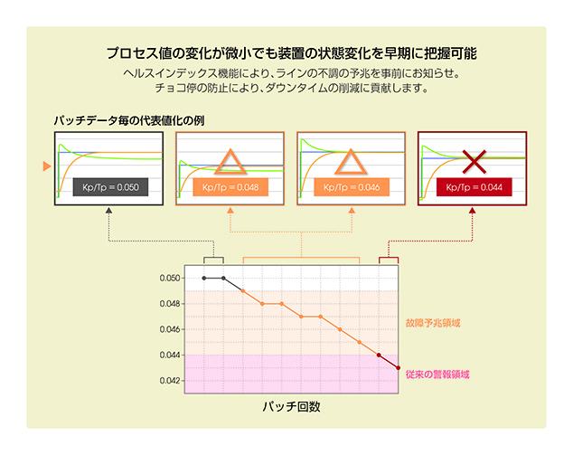 図3. ヘルスインデックスを用いて制御ループの変化を把握