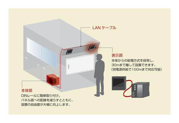 図5. 本体部と表示部を分離構造にしたことにより組み込みの自由度が向上