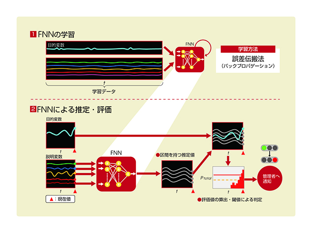 図3. ファジー・ニューラル・ネットワークのおおまかな流れと、算出した評価値(赤いグラフ)