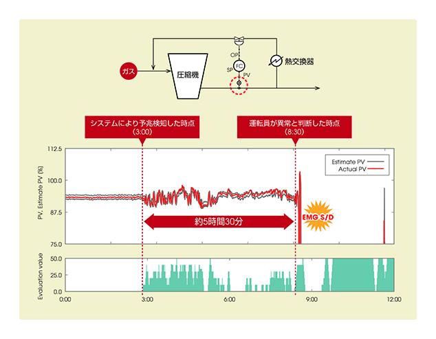 図5. 流量計の変調の兆候を5時間以上前から評価値の上昇として検知した検証例