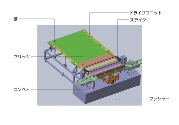 図3.新たに開発したローダ・アンローダの概略構造