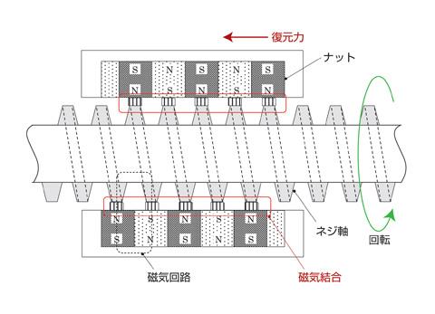 図4. ネジ軸が回転すると軟磁性体で作られたネジ山に沿うように永久磁石を組み込んだスライダが前後に動く磁気ネジを開発(実際はネジ軸はステンレスパイプ内に封止されていて、ネジ山は露出しません)