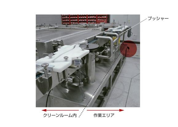 図6 プッシャーのストロークが短くてすむためローダ・アンローダの大幅な省スペース化を実現