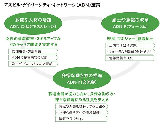アズビル・ダイバーシティ・ネットワーク(ASN)施策