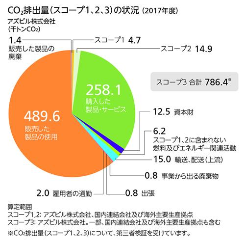 CO2排出量(スコープ3)の状況(2015年度)