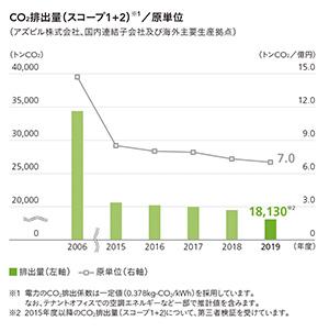 CO2排出量(スコープ1,2)/原単位