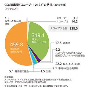 CO2排出量(スコープ3)の状況
