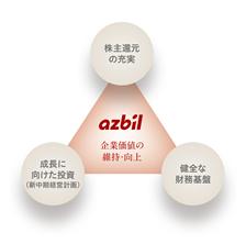 azbil 企業価値の維持・向上