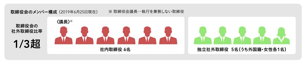 取締役会のメンバー構成 (2019年6月25日現在)