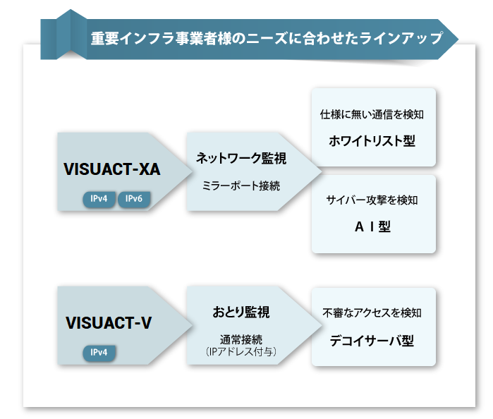 VISUACT-XAとVISUACT-Vの主な機能