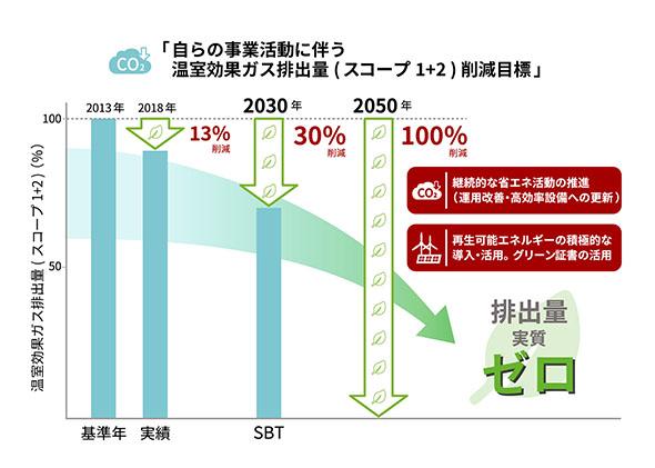 2050年 温室効果ガス排出削減長期ビジョン