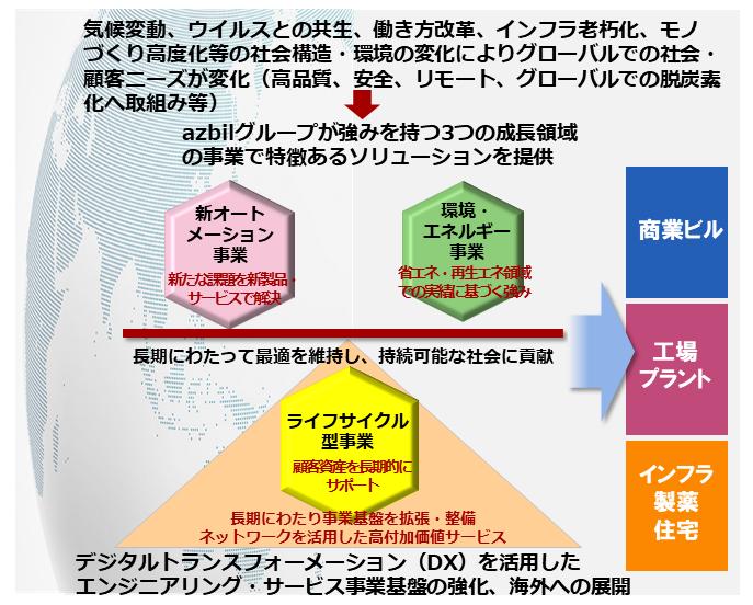azbilグループ3つの成長事業領域