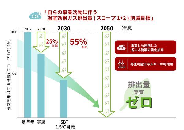 温室効果ガス排出量削減目標