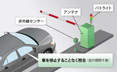 車両の入退場管理