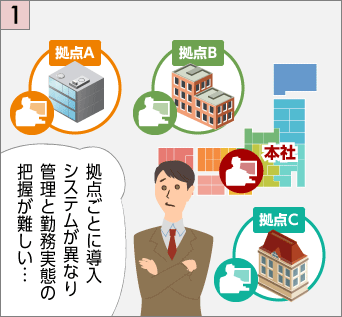 複数拠点での入退管理・勤怠管理は、拠点ごとに導入システムが異なり管理と勤務実態の把握が難しい…