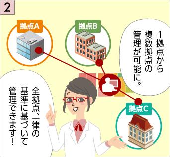 アズビルの入退室管理システムなら、拠点から複数拠点の管理が可能に。全拠点、一律の基準に基づいて管理できます!