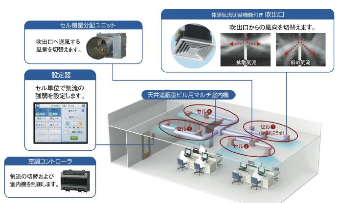 セル型空調システム ネクスフォート システム構成図