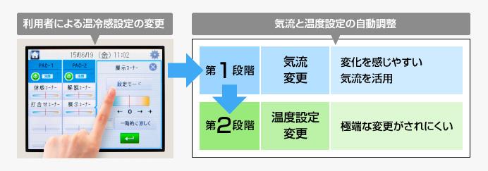 気流と温度設定の自動調整利用者による温冷感設定の変更