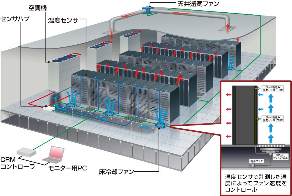 サーバールーム DBCシステム図解