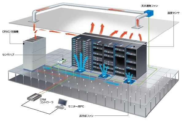 既存空調機の有効活用 図解