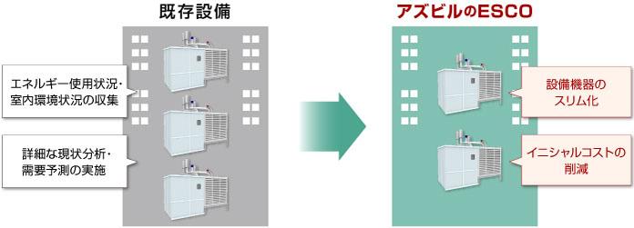 設備容量の最適化設計 ダウンサイジング