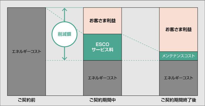 ESCO契約におけるお客様利益とESCOサービス料の関係