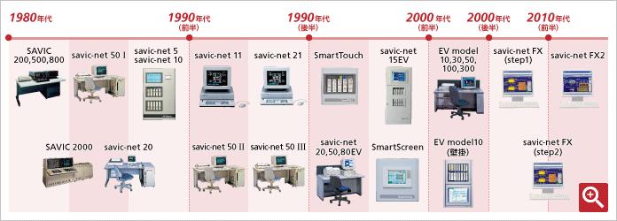 アズビル中央監視装置製品の変遷の図解