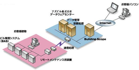 サービス提供のしくみ イラスト図