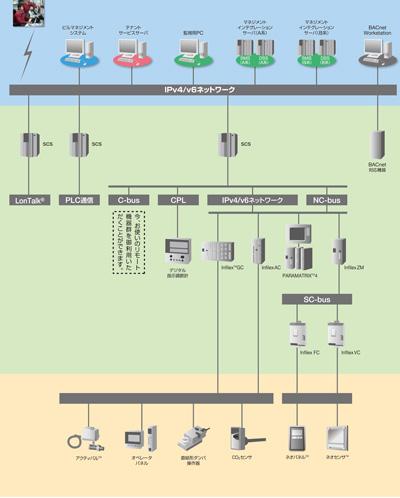 savic-net FX2 システム図
