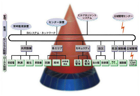 ビルディングオートメーションシステムネットワーク イラスト図