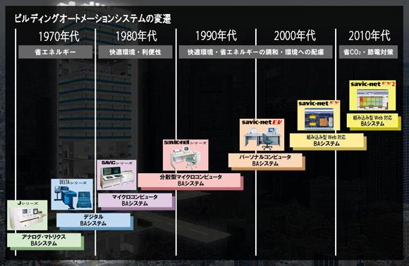 ビルディングオートメーションシステムの変遷図