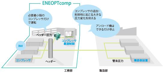 ENEOPTcomp