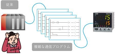 複雑な通信プログラム