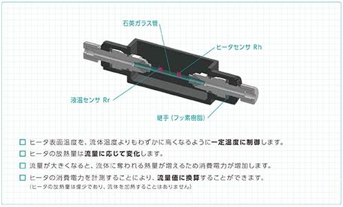 F7M計測原理