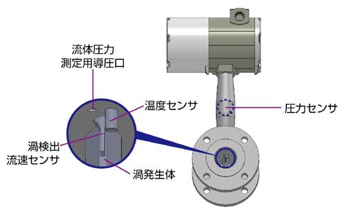 マルチバリアブル式渦流量計 AX2000シリーズの内部構造