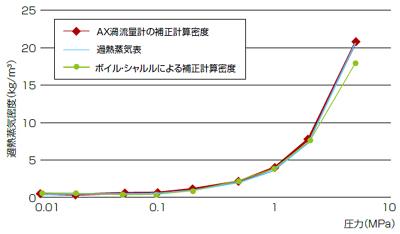 320℃の過熱蒸気の密度 [A図]