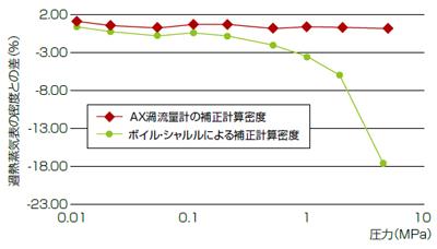 320℃の過熱蒸気表の密度差(%) [B図]