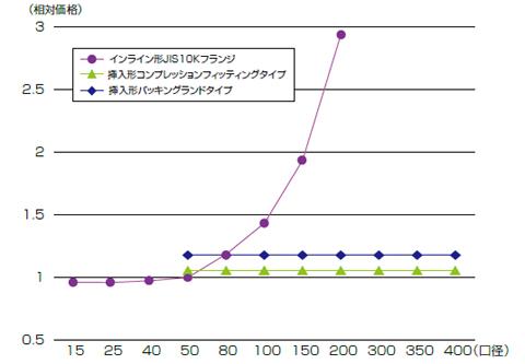 フランジ接続(JIS10k、50mm)の価格を1としたときの、構造、口径による相対価格
