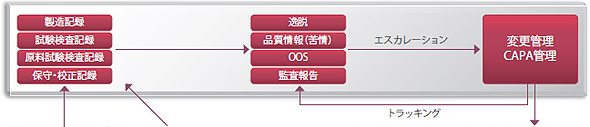MasterControl Process