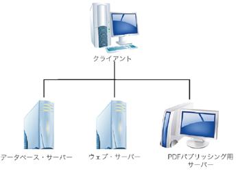 システム構成と動作環境