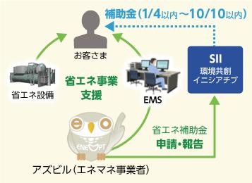 図解:エネマネ事業者の役割