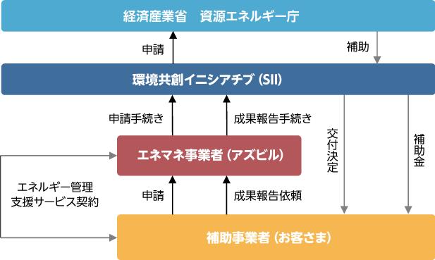 図解:エネマネ事業者を活用した補助金申請 事業スキーム