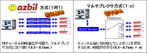 圧倒的なHART通信スループットの実現