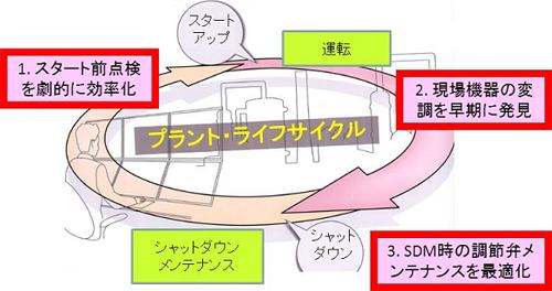 プラントのライフサイクルに沿って3つの価値を提供します。