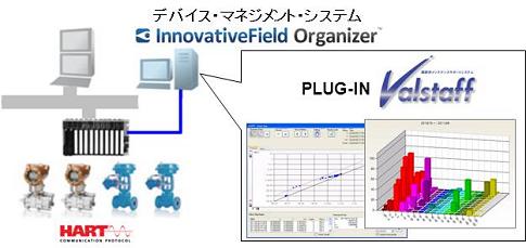 Advanced-PS / TDCS3000でのシステム構成