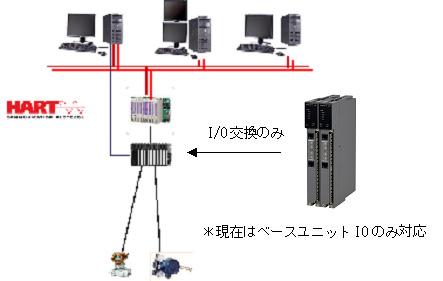 既設APS5000/TDCS3000は盤内配線不要で導入が簡単