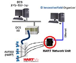 DCSのメーカおよび機種に依存しないシステム構成